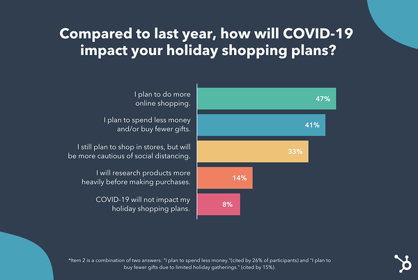 Holiday Shopping Behaviors Could Change This Year Heres How [New Data]-1