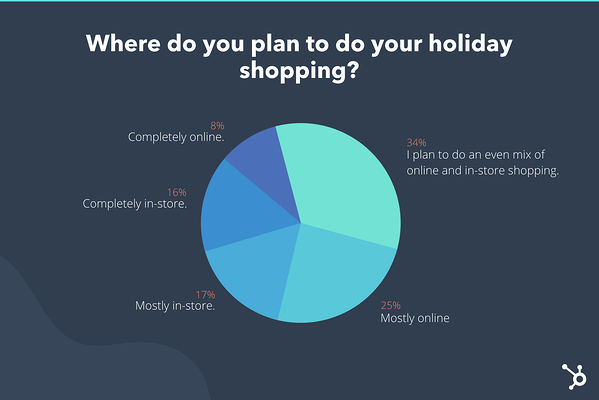 Holiday Shopping Behaviors Could Change This Year Heres How [New Data]