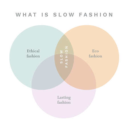 SLOW FASHION DIAGRAM