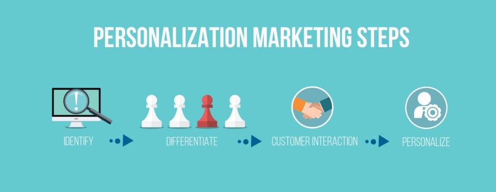 personalization-img-marketing